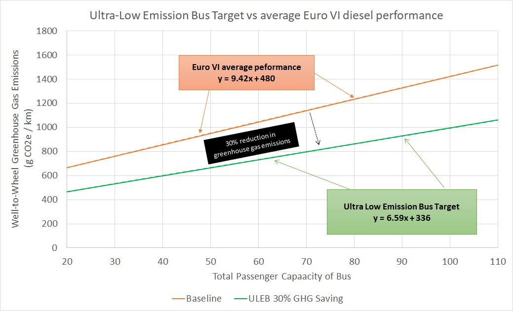 Ultra-Low Emission Bus Target vs average Euro VI diesel performance chart